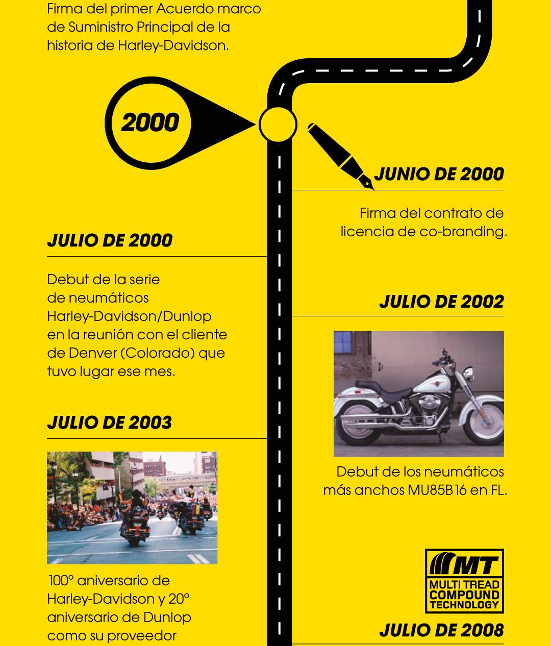 Neumáticos Dunlop Harley-Davidson   Dunlop