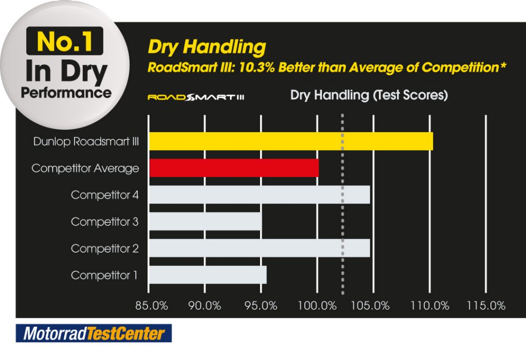 Graph to show RoadSmart III is no.1 in dry handling performance compared to its competitors