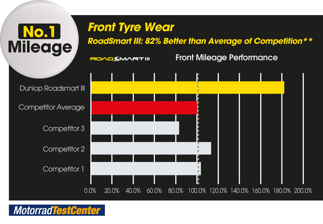 Graph to show RoadSmart III is no.1 in mileage (front tyre) compared to its competitors