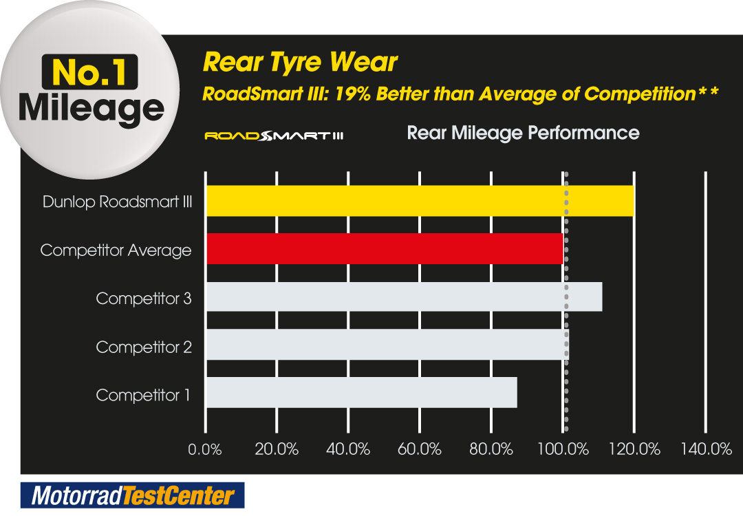 Graph to show RoadSmart III is no.1 in mileage (rear tyre) compared to its competitors