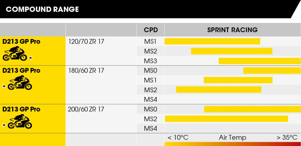 Table 1 showing the compound range for Dunlop's D213 GP Pro tyres