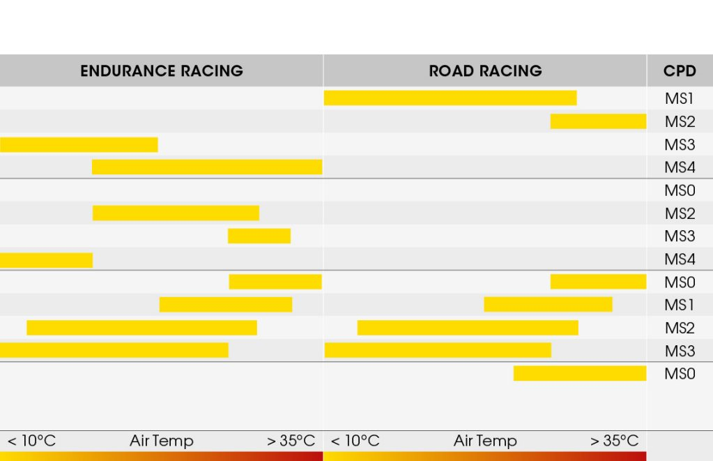 Table 2 showing the compound range for Dunlop's KR106/KR108 tyres